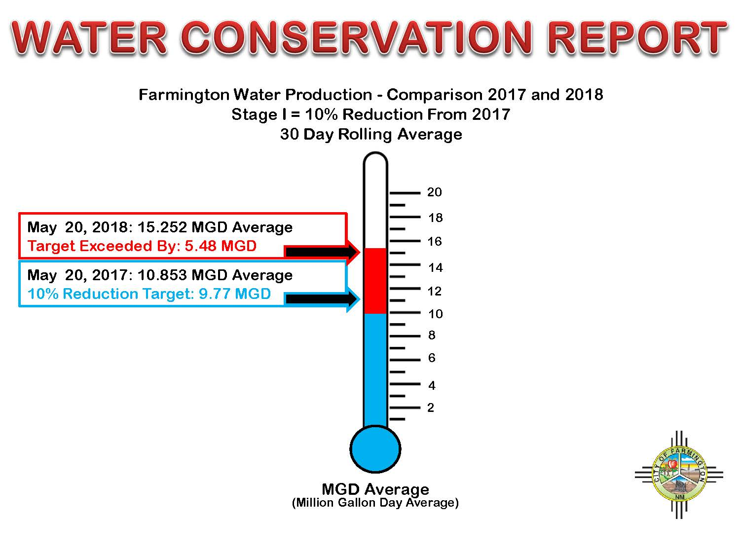 Conservation Report - 2017-2018 Comparison